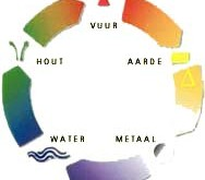 De 5 elementen van Chi