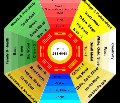 Wat is een bagua symbolic gids for Feng shui kleuren