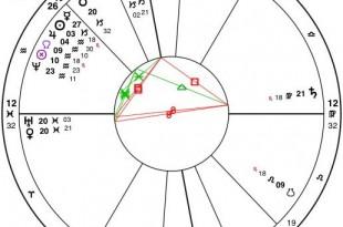 Traditionele versus Moderne Astrologie - Deel 2